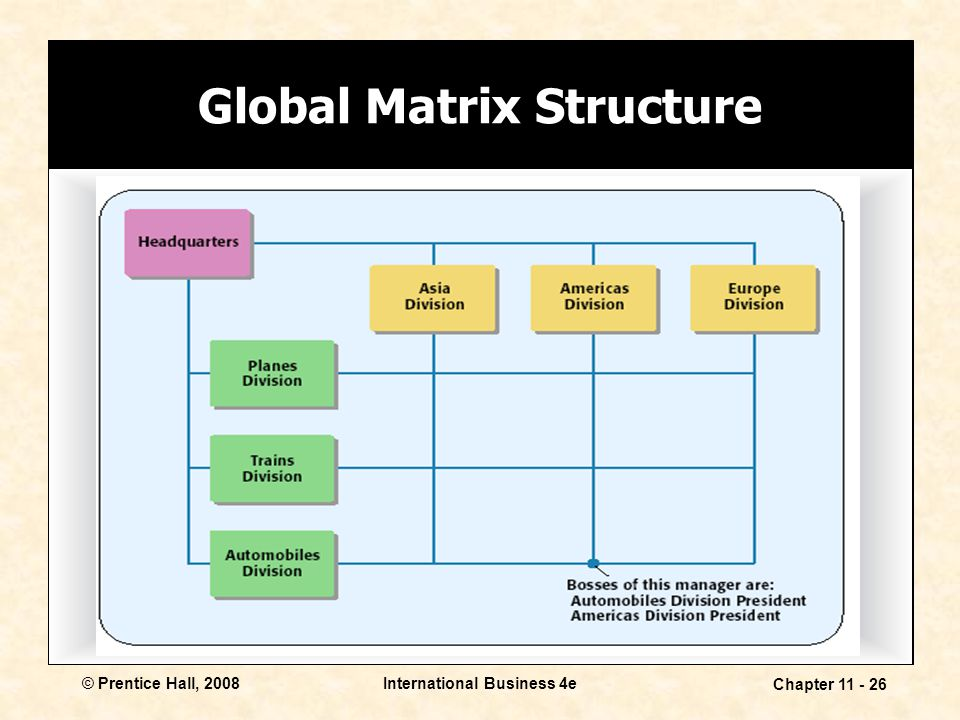 Global Matrix Structure