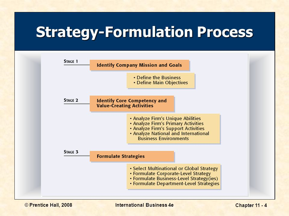 Strategy-Formulation Process