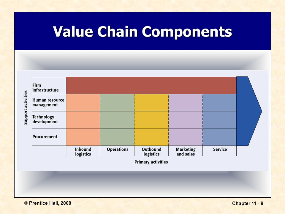 Value Chain Components