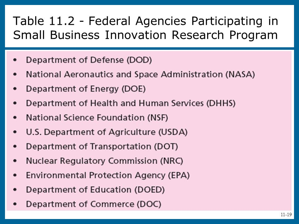 Table 11.2 - Federal Agencies Participating in Small Business Innovation Research Program