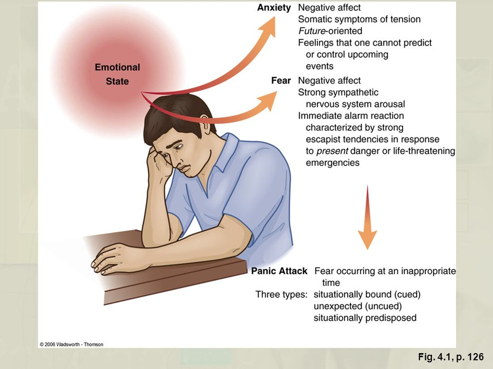 Figure 4.1 The relationships among anxiety, fear, and panic attack Fig. 4.1, p. 126