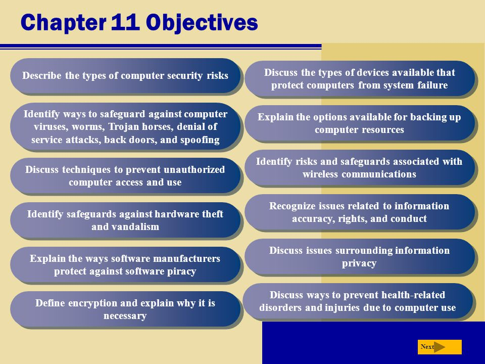 Chapter 11 Objectives Describe the types of computer security risks