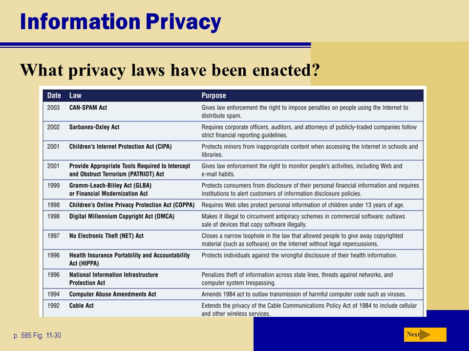 Information Privacy What privacy laws have been enacted