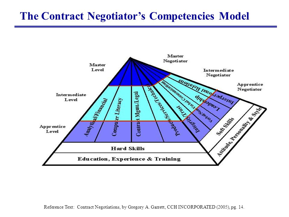 The Contract Negotiator's Competencies Model