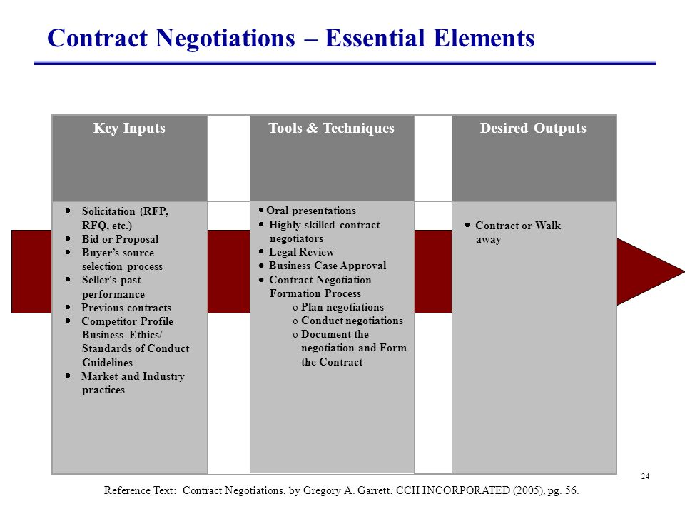 Contract Negotiations – Essential Elements