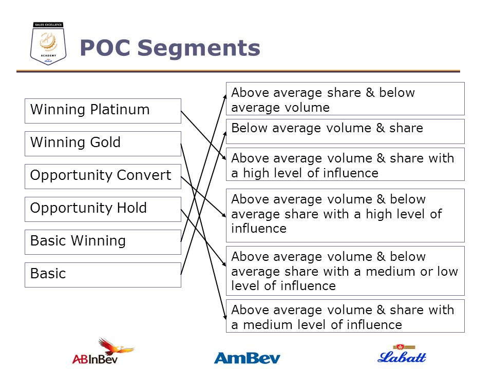POC Segments Winning Platinum Winning Gold Opportunity Convert