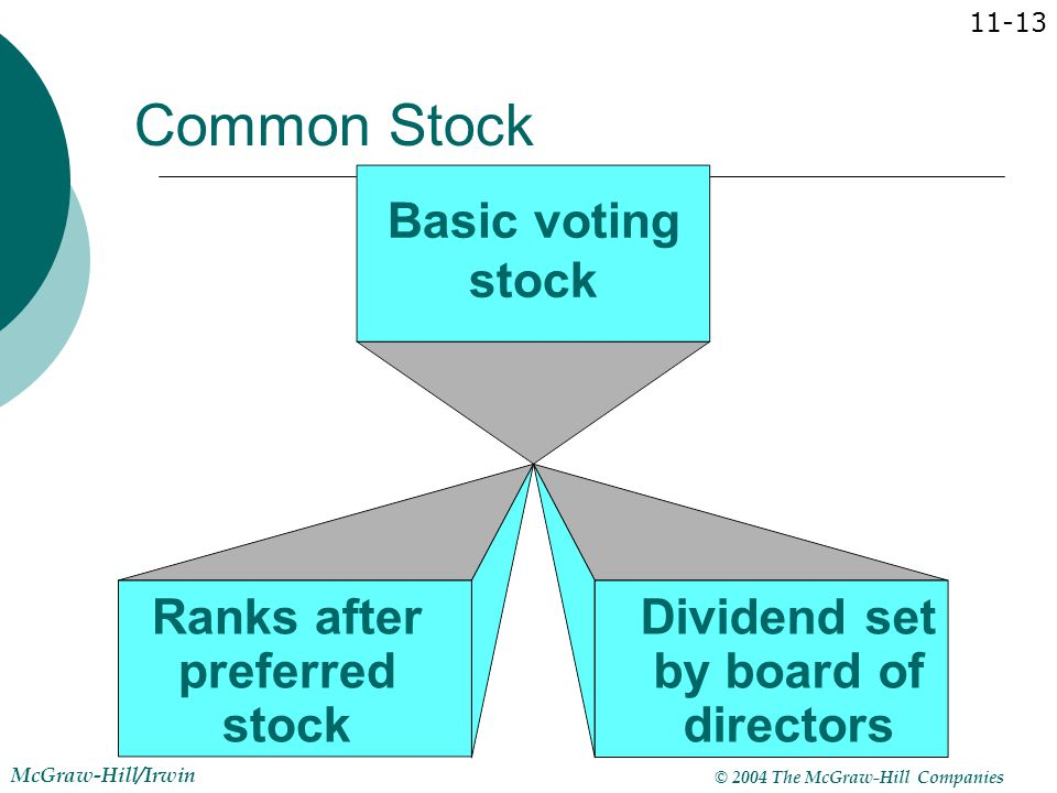 Ranks after preferred stock Dividend set by board of directors