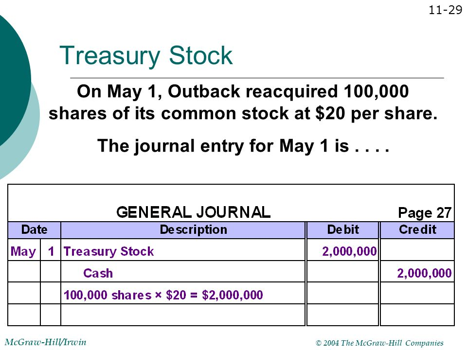 Journal entry for stock options