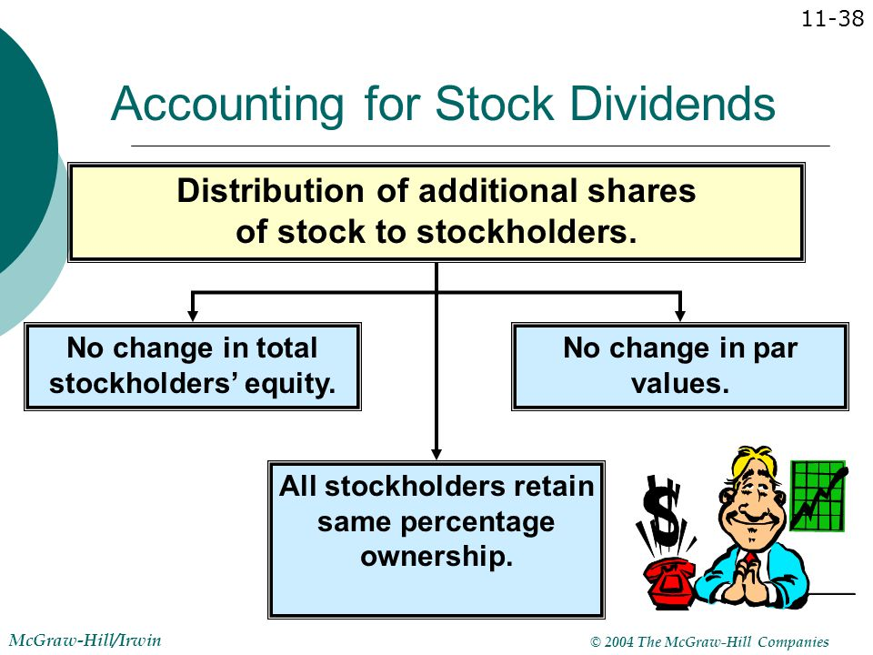 Accounting for Stock Dividends