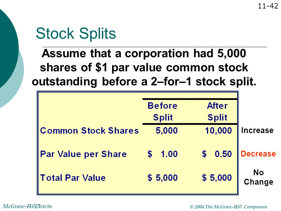 Stock Splits Assume that a corporation had 5,000 shares of $1 par value common stock outstanding before a 2–for–1 stock split.