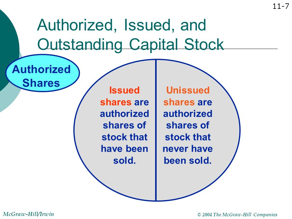 Authorized, Issued, and Outstanding Capital Stock
