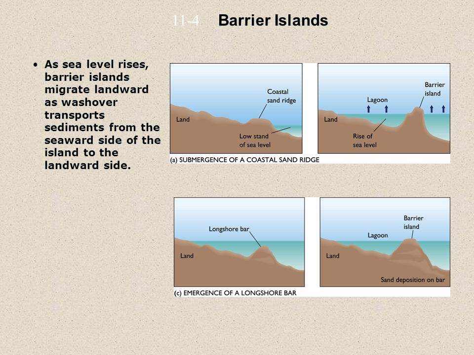 11-4 Barrier Islands.