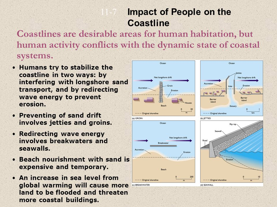 11-7 Impact of People on the Coastline.