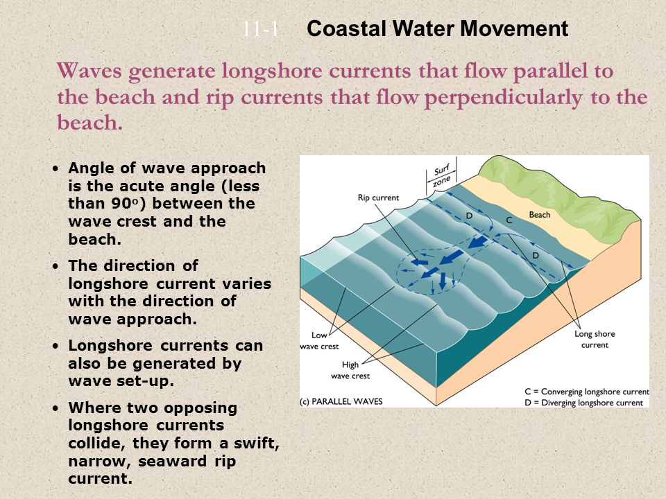 11-1 Coastal Water Movement.