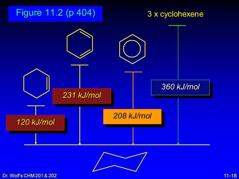 Figure 11.2 (p 404) 3 x cyclohexene 360 kJ/mol 231 kJ/mol 208 kJ/mol
