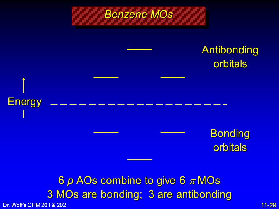 6 p AOs combine to give 6 p MOs 3 MOs are bonding; 3 are antibonding