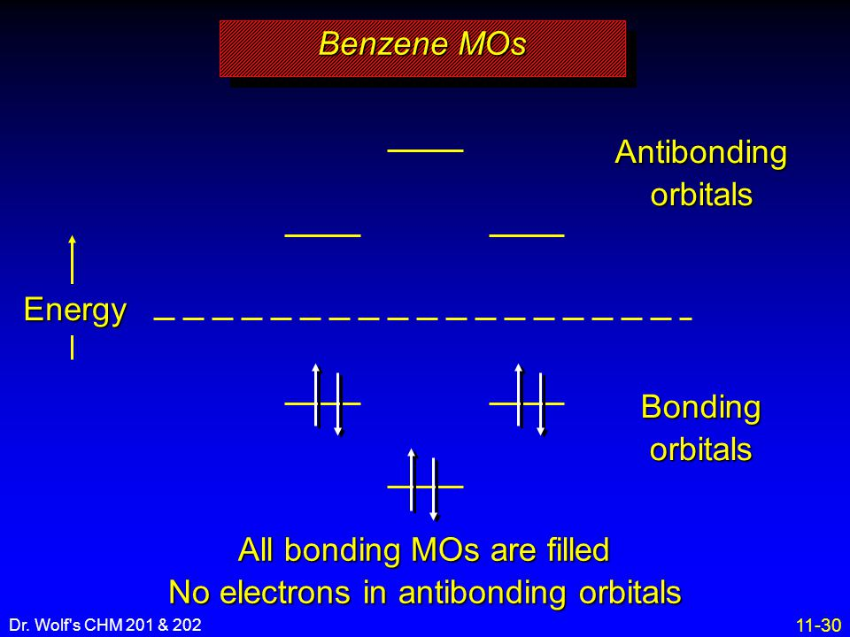 All bonding MOs are filled No electrons in antibonding orbitals