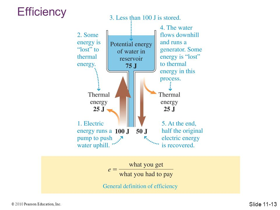 Efficiency Slide 11-13