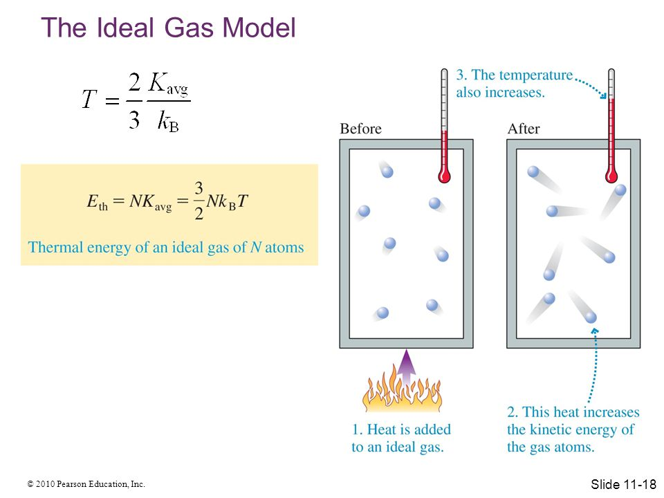 The Ideal Gas Model Slide 11-18