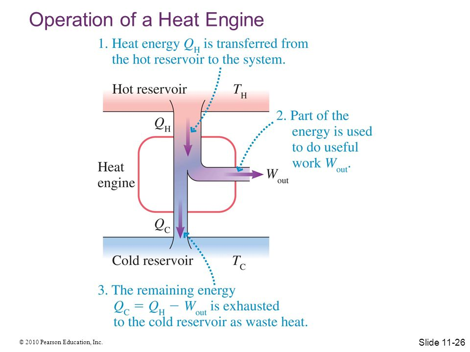 Operation of a Heat Engine