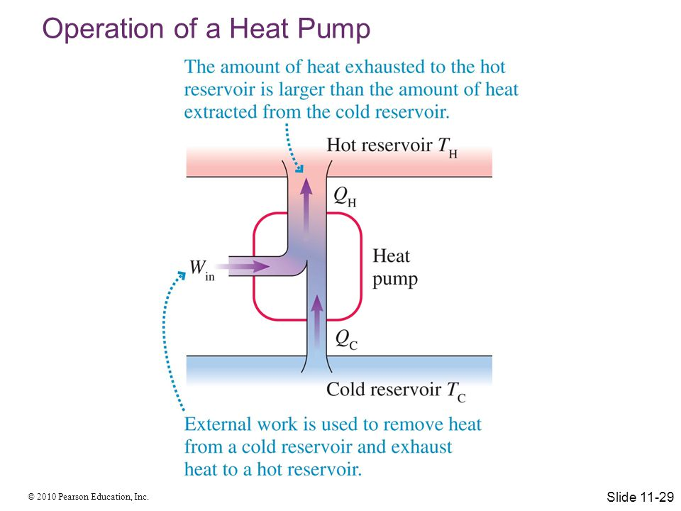 Operation of a Heat Pump