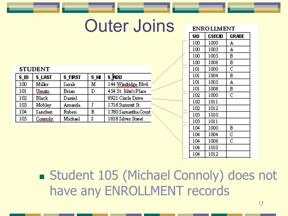 Outer Joins Student 105 (Michael Connoly) does not have any ENROLLMENT records