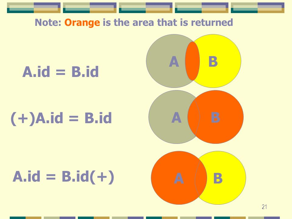 A B A.id = B.id A B (+)A.id = B.id A B A.id = B.id(+)