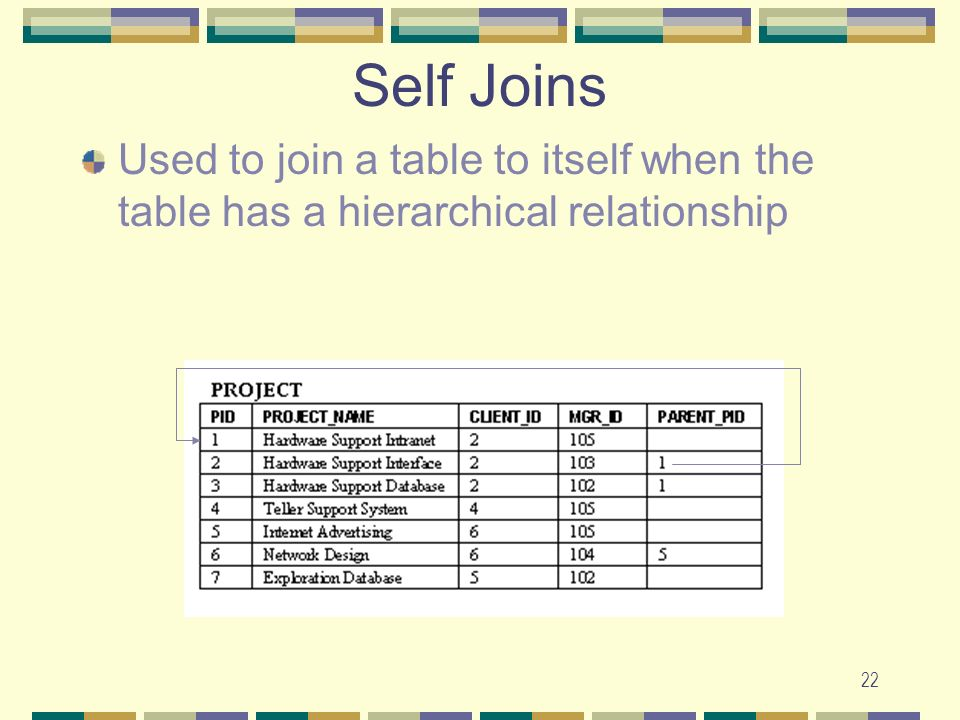 Self Joins Used to join a table to itself when the table has a hierarchical relationship