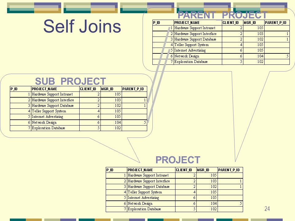 PARENT_PROJECT Self Joins SUB_PROJECT PROJECT
