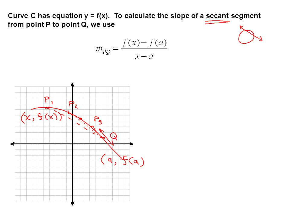 Curve C has equation y = f(x)