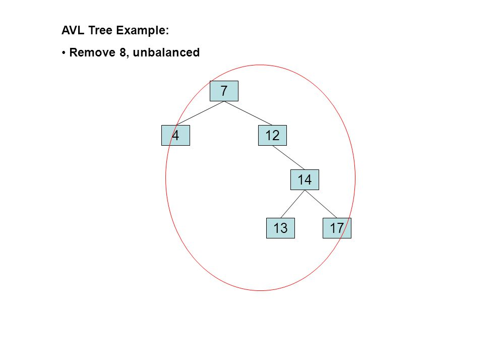 AVL Tree Example: Remove 8, unbalanced 7 4 12 14 13 17