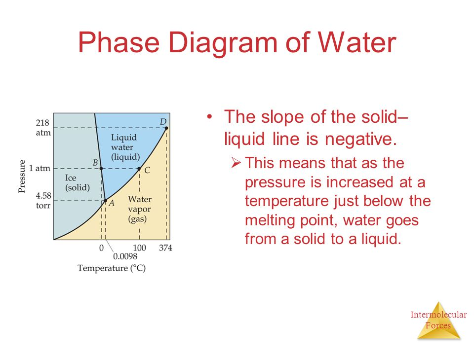 Phase Diagram of Water The slope of the solid–liquid line is negative.