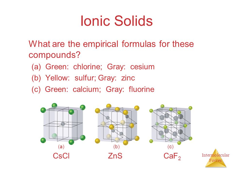Ionic Solids What are the empirical formulas for these compounds
