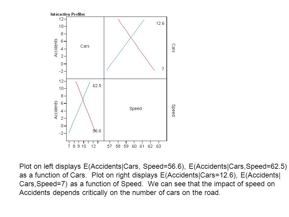 Plot on left displays E(Accidents|Cars, Speed=56