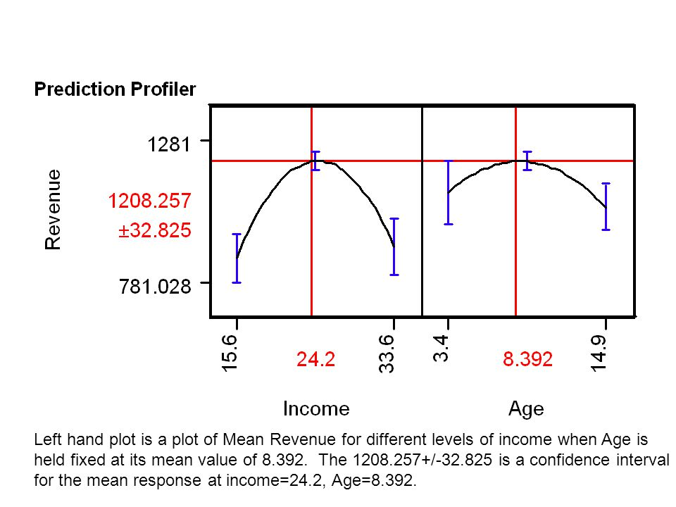 Left hand plot is a plot of Mean Revenue for different levels of income when Age is