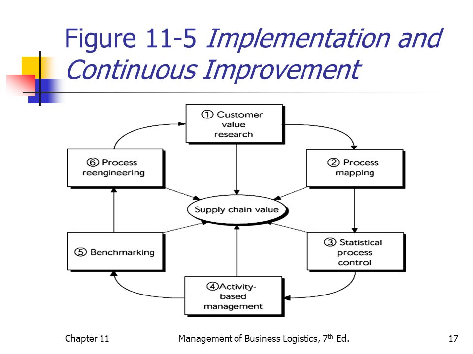 Figure 11-5 Implementation and Continuous Improvement