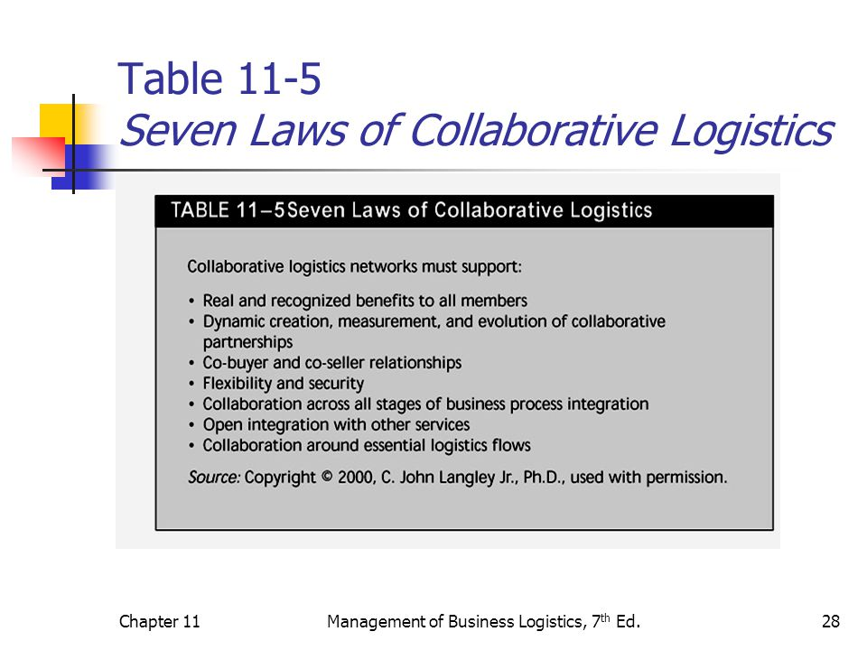 Table 11-5 Seven Laws of Collaborative Logistics