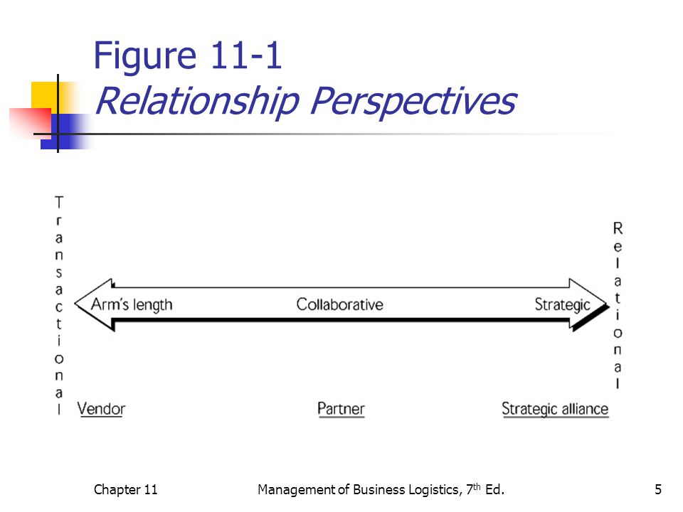 Figure 11-1 Relationship Perspectives