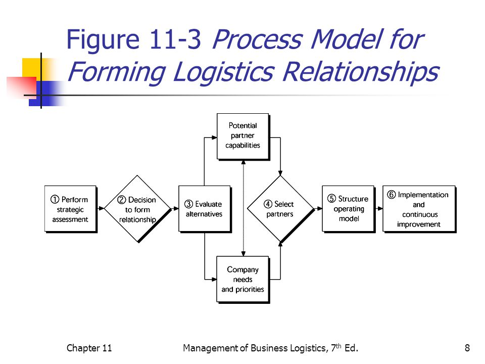Figure 11-3 Process Model for Forming Logistics Relationships
