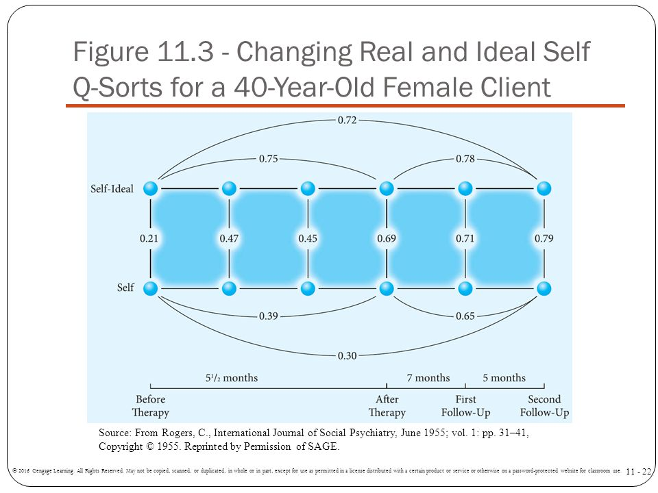 Figure 11.3 - Changing Real and Ideal Self Q-Sorts for a 40-Year-Old Female Client