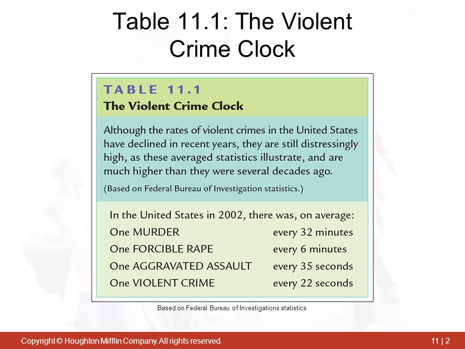 Table 11.1: The Violent Crime Clock