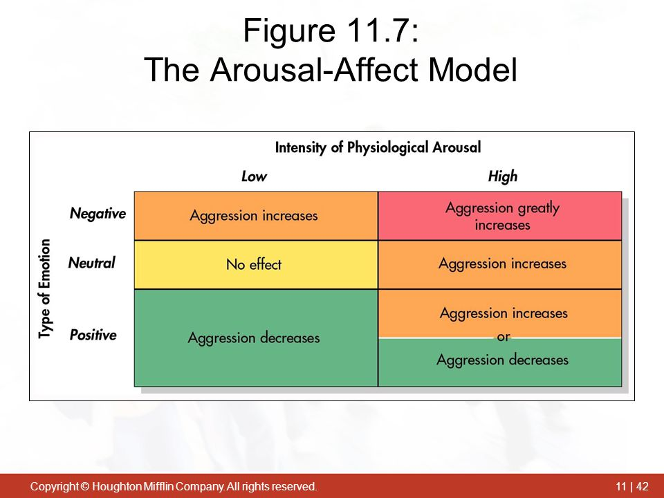 Figure 11.7: The Arousal-Affect Model