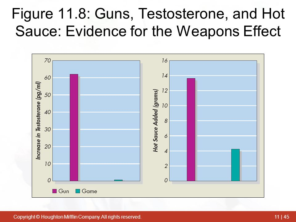 Figure 11.8: Guns, Testosterone, and Hot Sauce: Evidence for the Weapons Effect