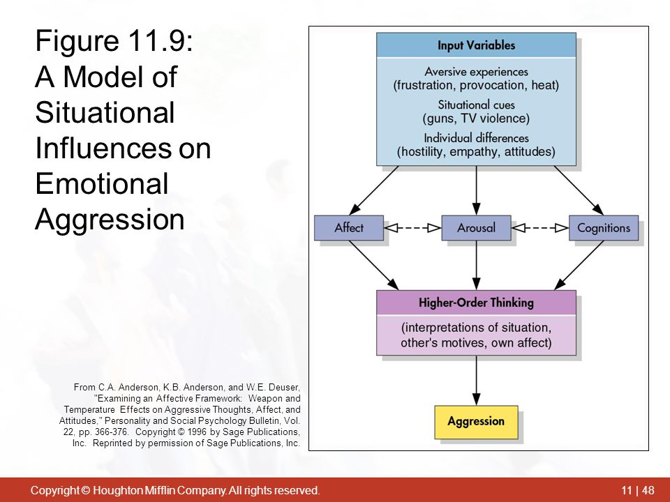 Figure 11.9: A Model of Situational Influences on Emotional Aggression