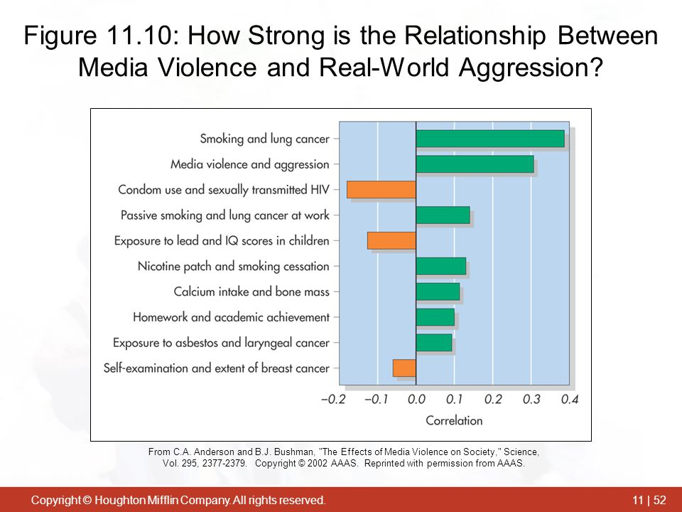 Figure 11.10: How Strong is the Relationship Between Media Violence and Real-World Aggression