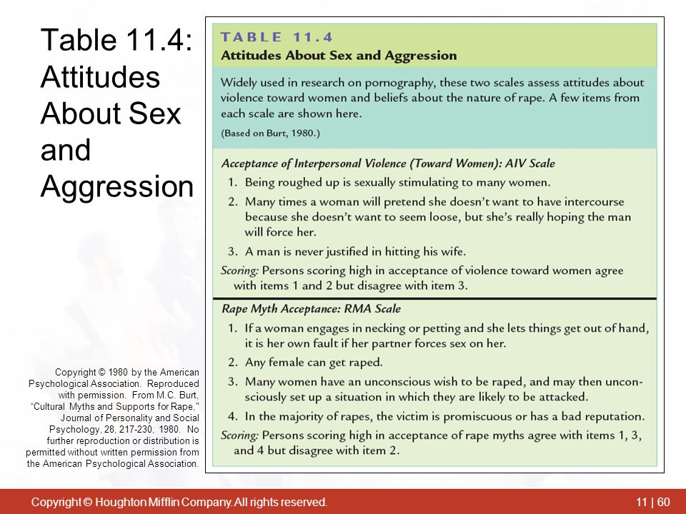 Table 11.4: Attitudes About Sex and Aggression