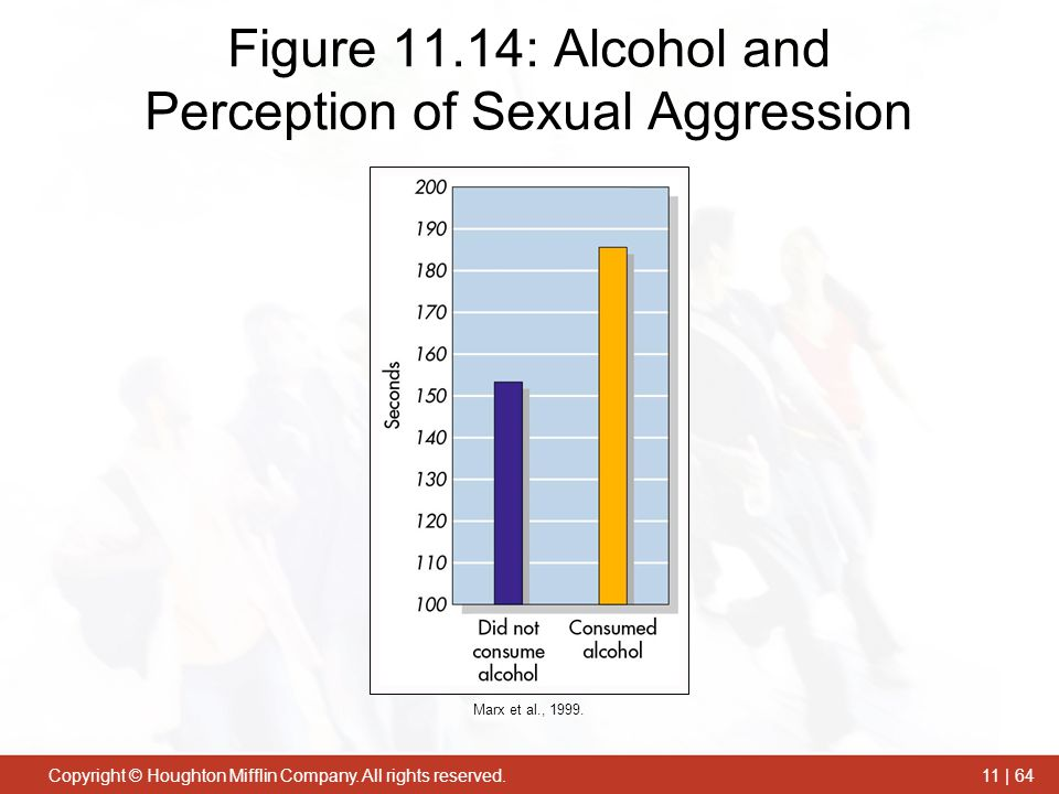 Figure 11.14: Alcohol and Perception of Sexual Aggression