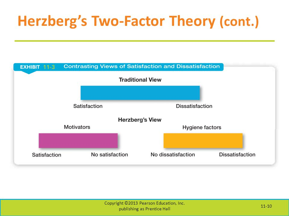 Herzberg's Two-Factor Theory (cont.)