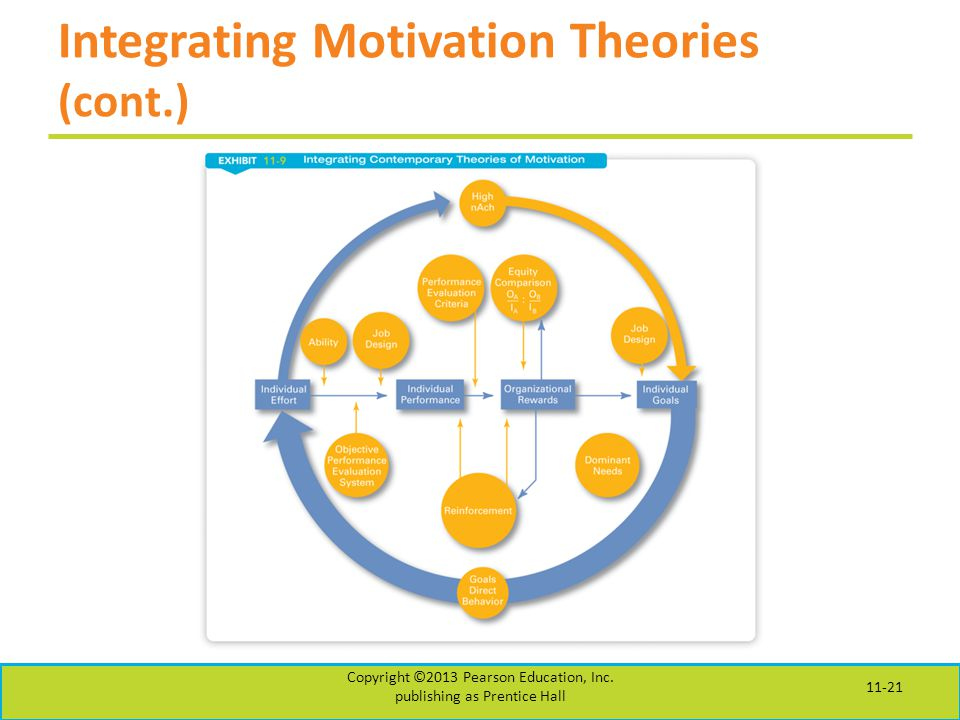Integrating Motivation Theories (cont.)