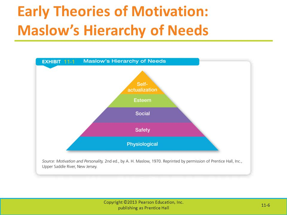 Early Theories of Motivation: Maslow's Hierarchy of Needs